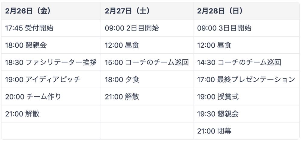 Startup Weekend Niigata Vol.14 in 越後湯沢