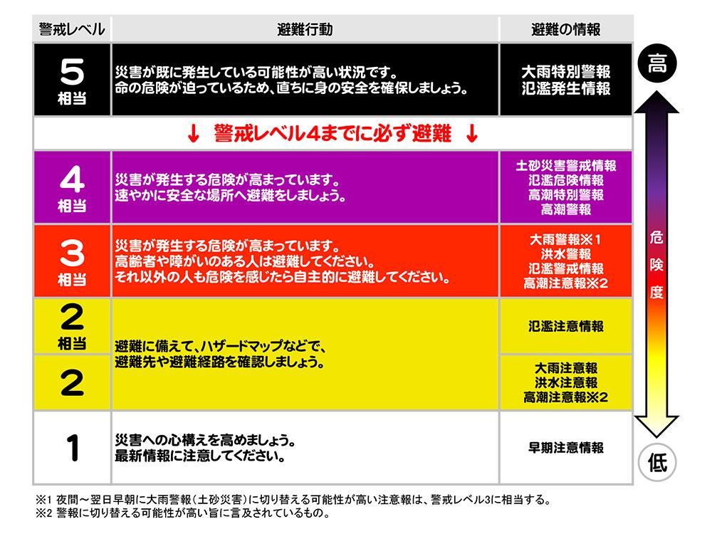 災害対策のすすめ 警戒レベル表